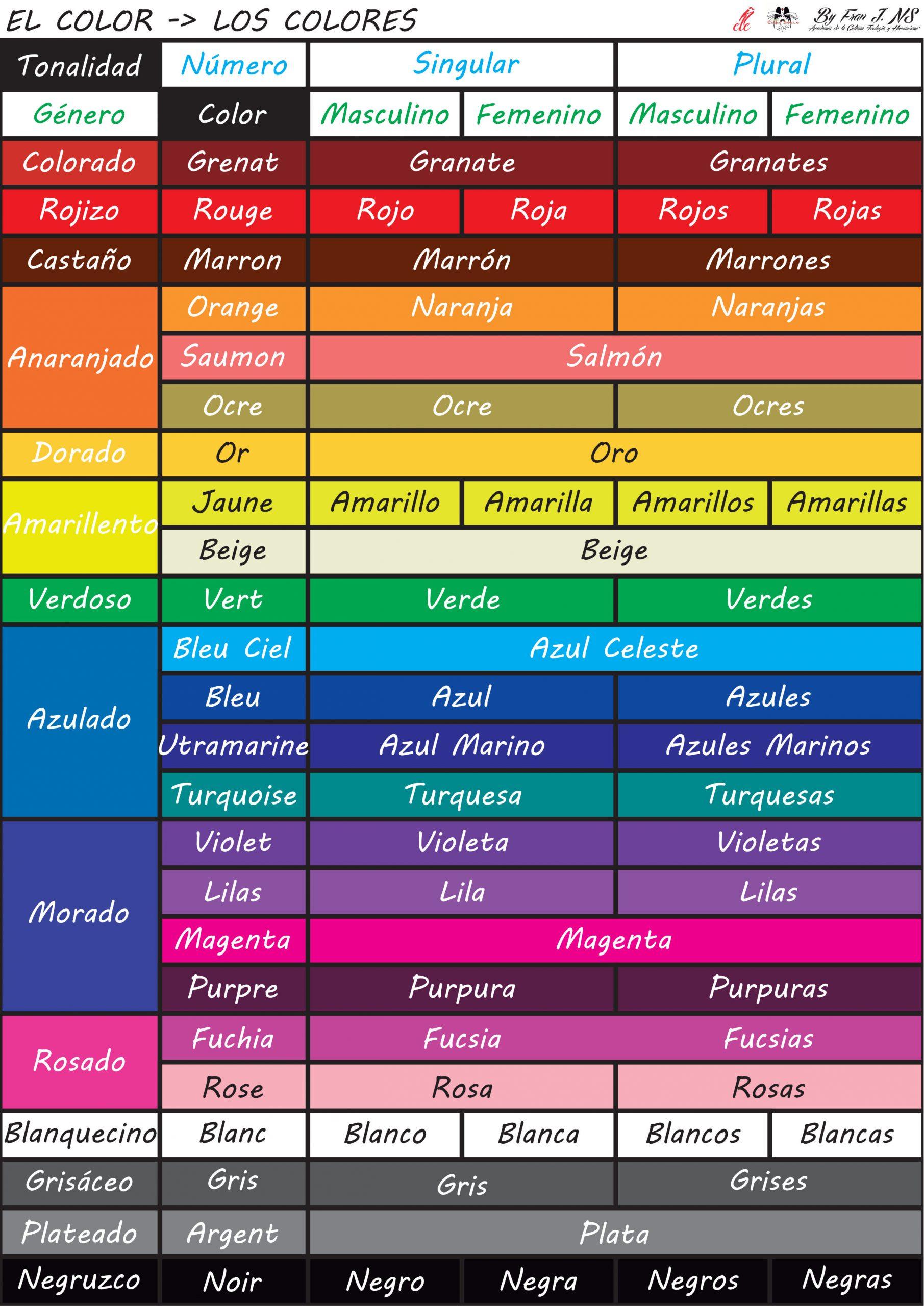 Los colores en clase de español como lengua extranjera, página 1