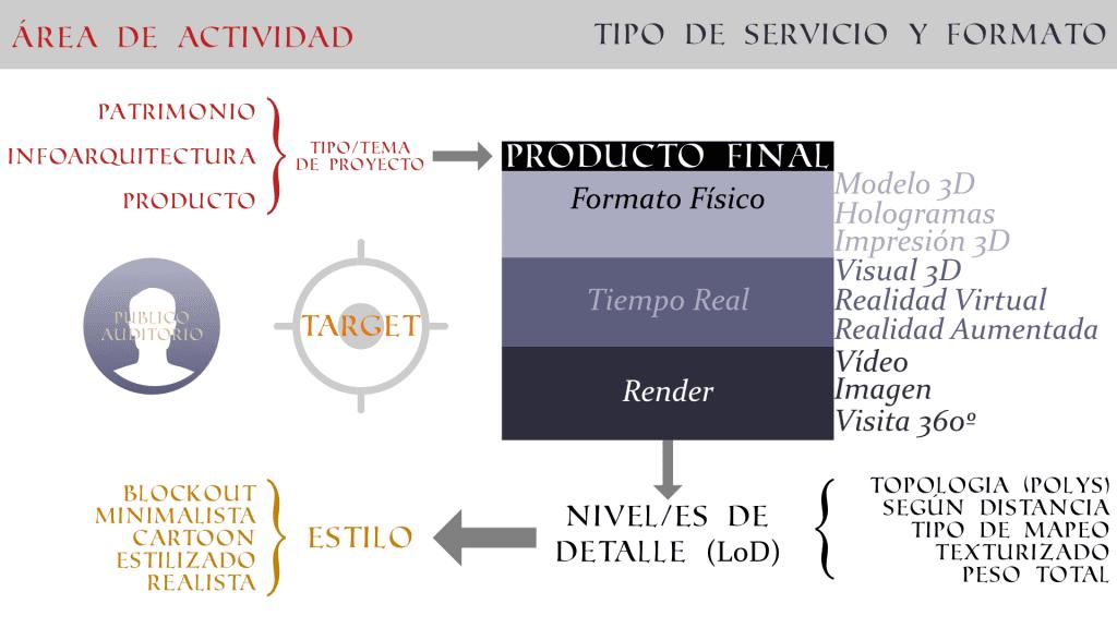 Tipos de Formatos Digitales